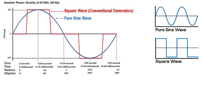 Digital 3000 Watt Gas Generator Pure Sinewave Inverter
